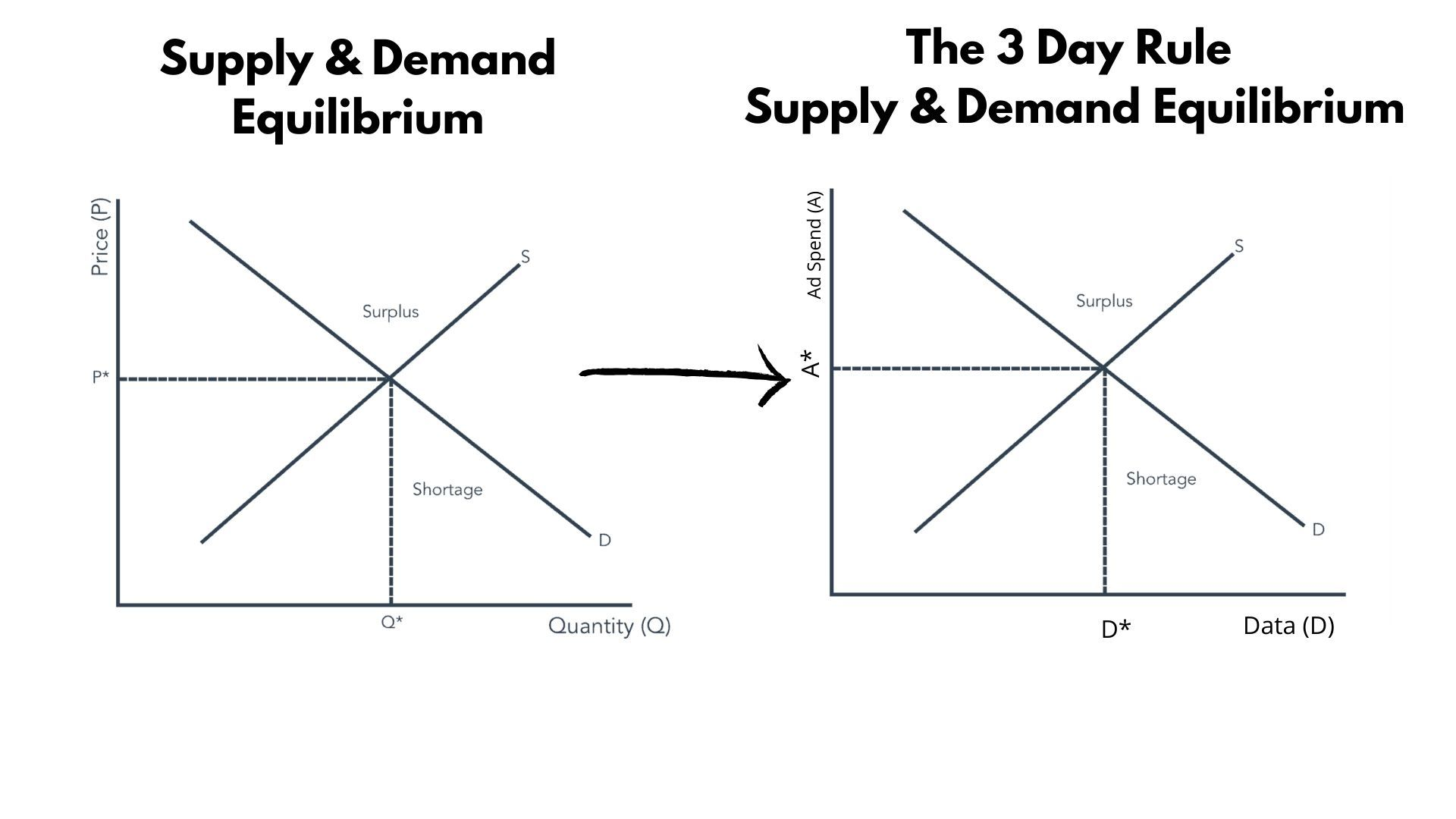 3 Day Rule Supply and Demand Chart